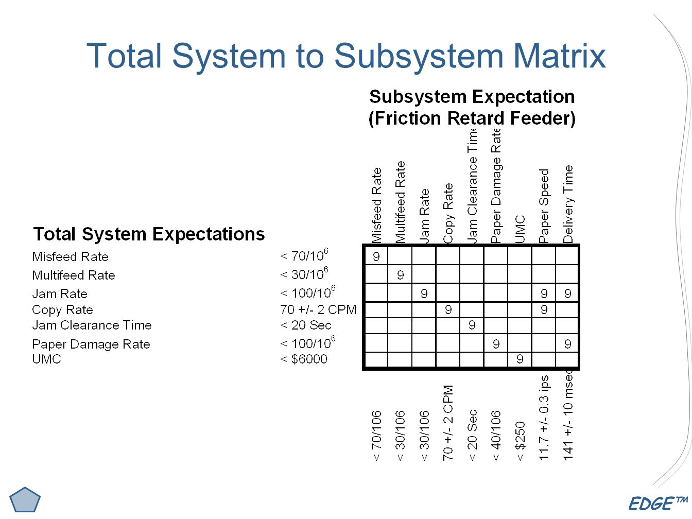 Total System to Subsystem Matrix