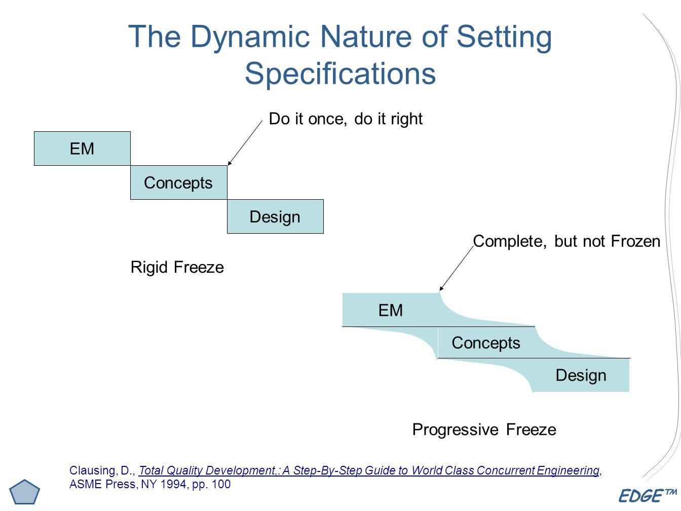 The Dynamic Nature of Setting Specifications
