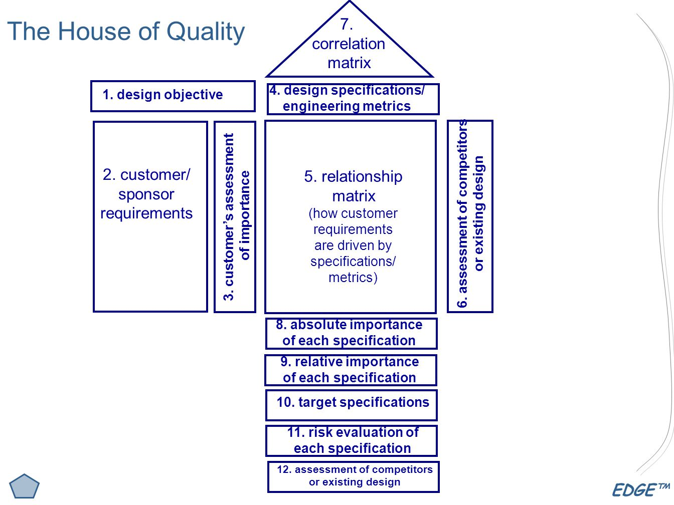 The House of Quality 7. correlation matrix 2. customer/ sponsor