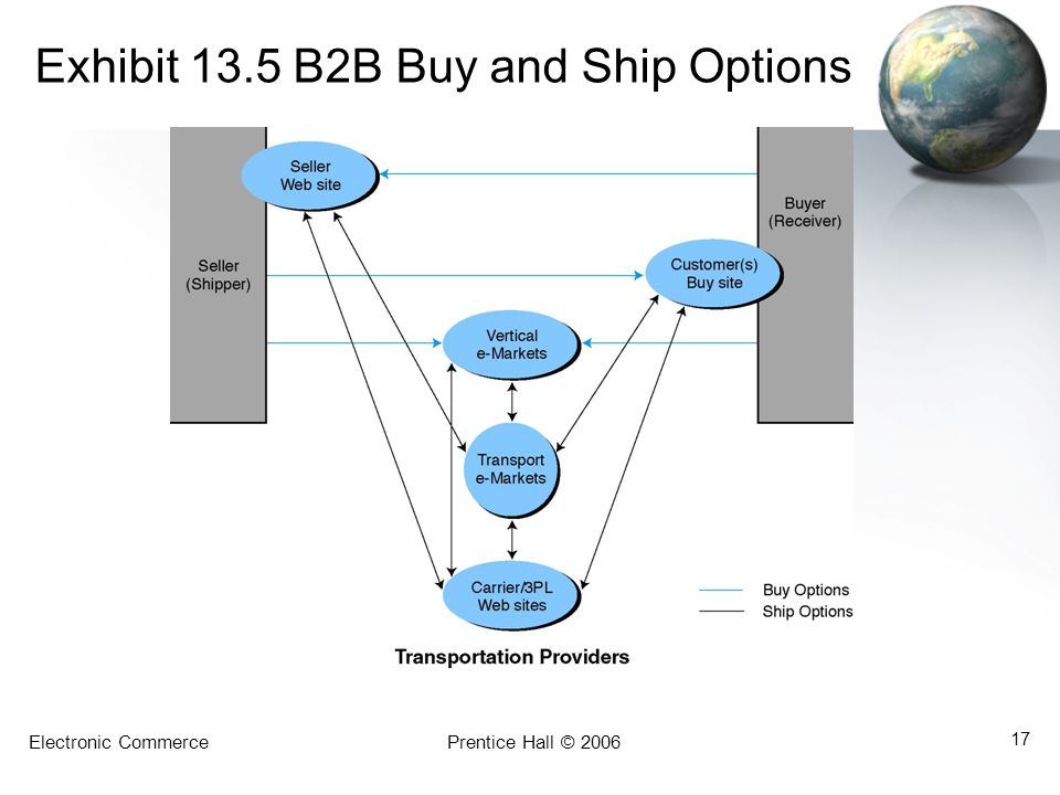 Exhibit 13.5 B2B Buy and Ship Options