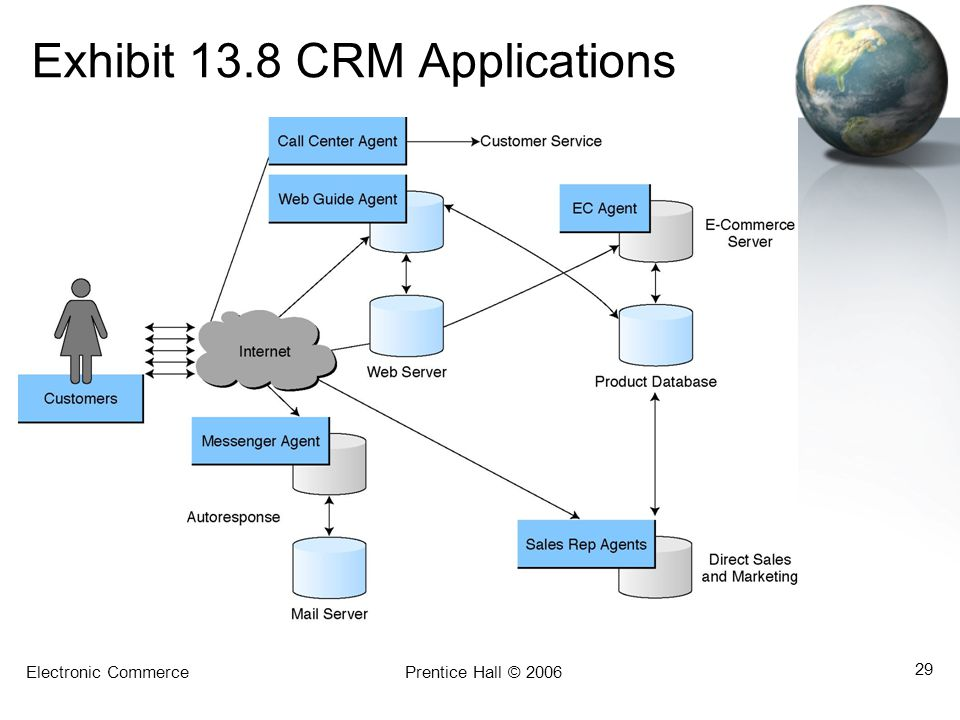 Exhibit 13.8 CRM Applications
