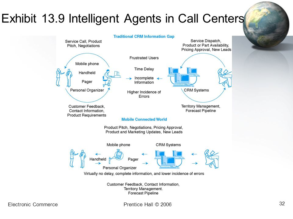 Exhibit 13.9 Intelligent Agents in Call Centers