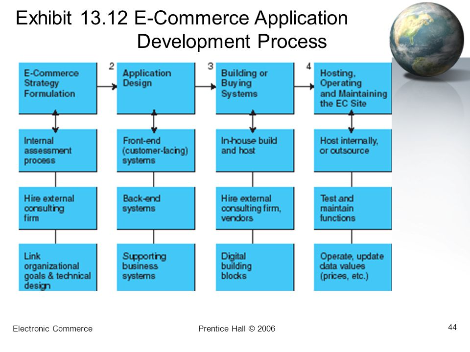 Exhibit E-Commerce Application Development Process