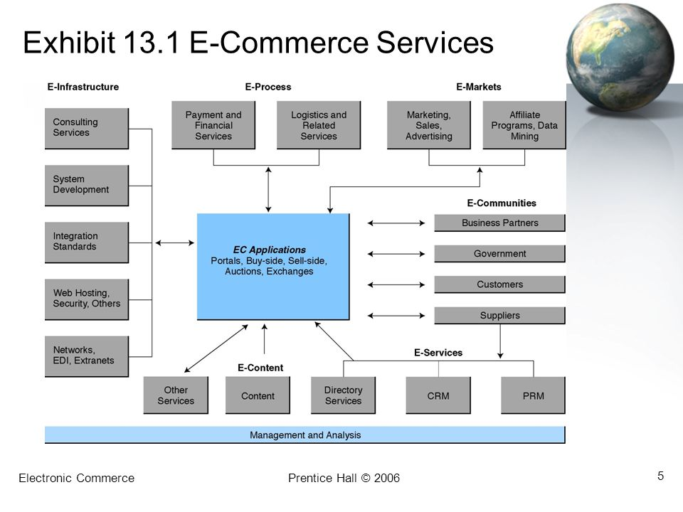 Exhibit 13.1 E-Commerce Services