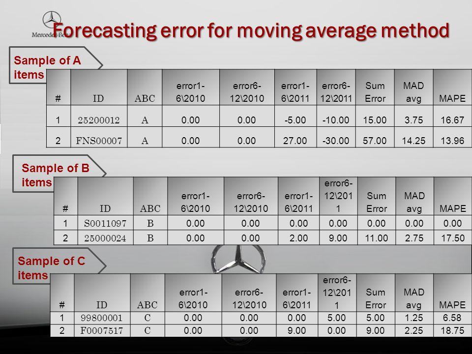 Forecasting error for moving average method