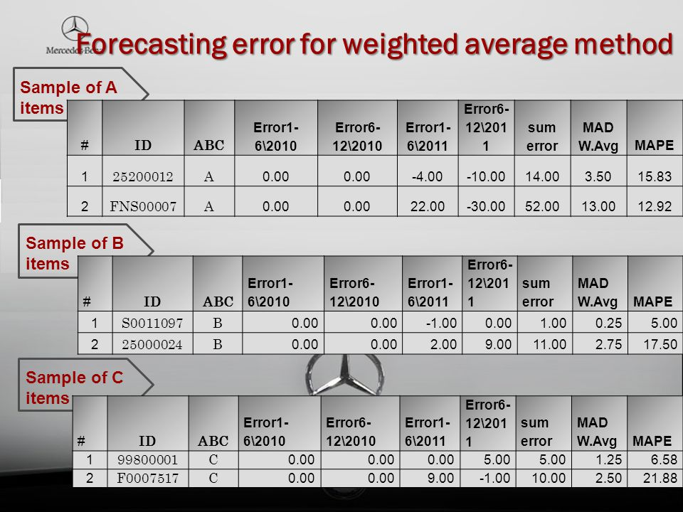 Forecasting error for weighted average method