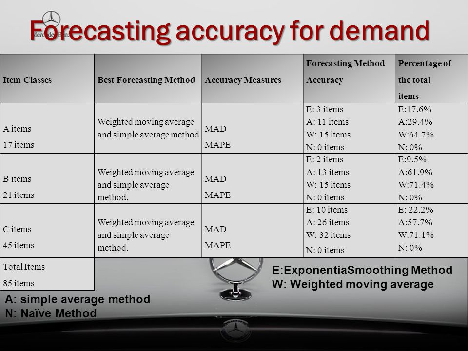 Forecasting accuracy for demand