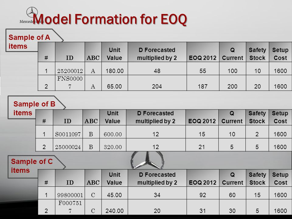 Model Formation for EOQ