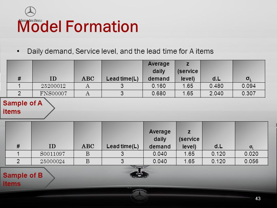 Model Formation Daily demand, Service level, and the lead time for A items. # ID. ABC. Lead time(L)