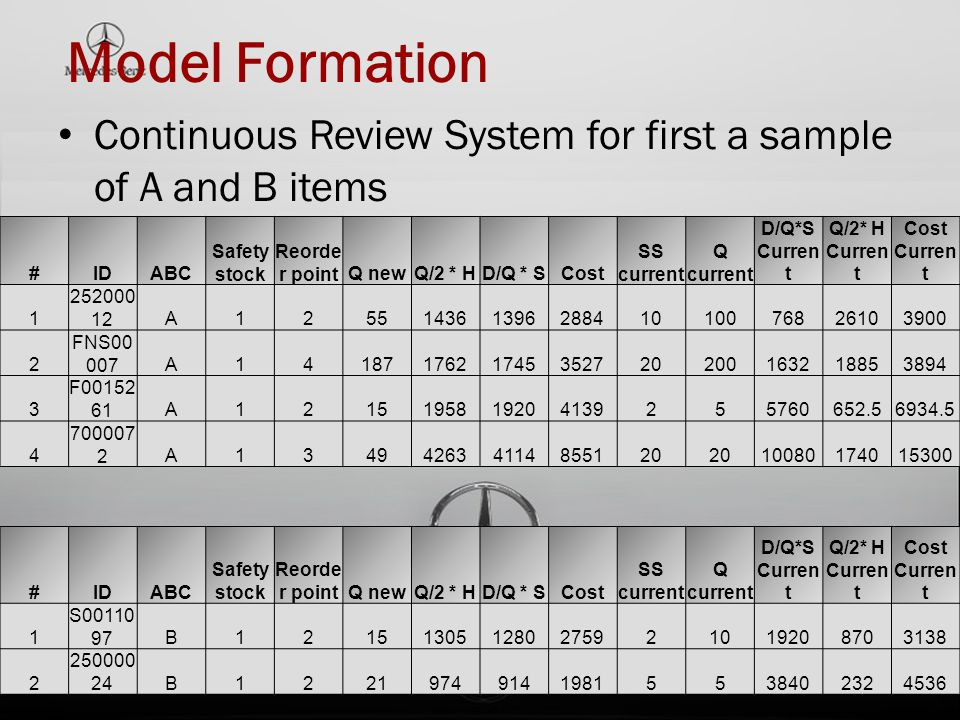 Model Formation Continuous Review System for first a sample of A and B items. # ID. ABC. Safety stock.