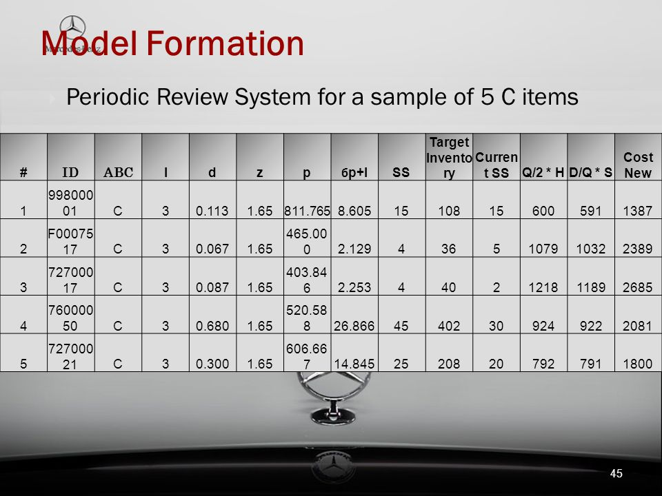 Model Formation Periodic Review System for a sample of 5 C items # ID