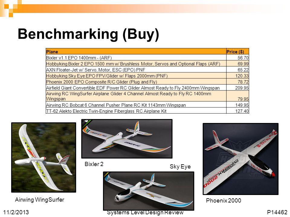 Benchmarking (Buy) Bixler 2 Sky Eye Airwing WingSurfer Phoenix 2000