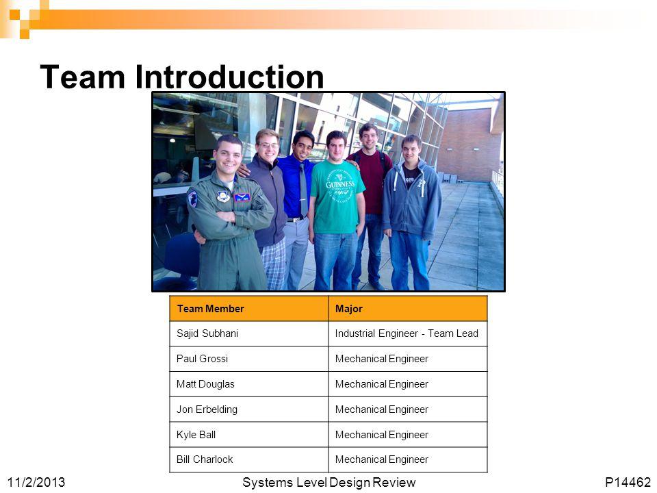 Team Introduction Team Member Major Sajid Subhani