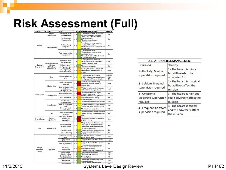 Risk Assessment (Full)