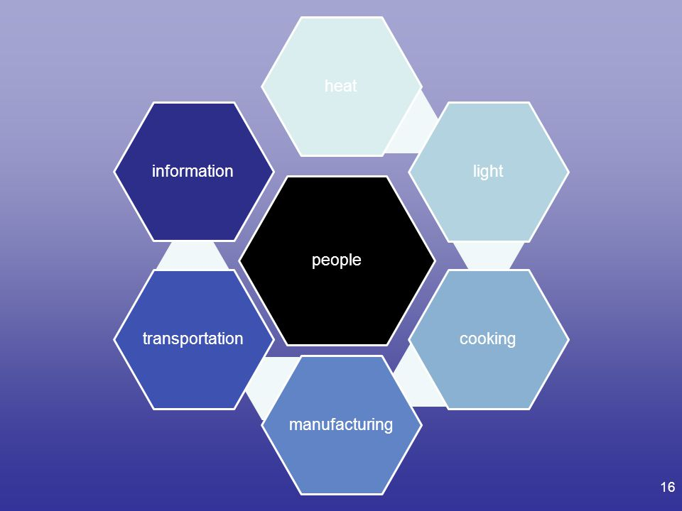 people heat light cooking manufacturing transportation information
