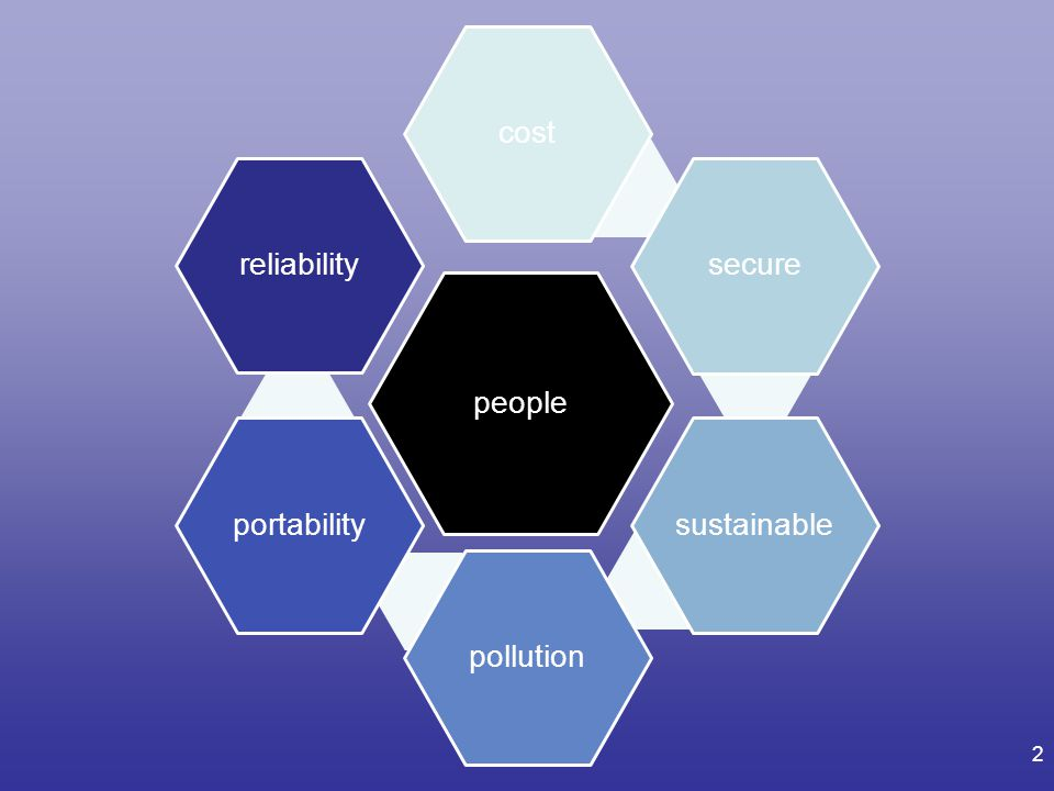 people cost secure sustainable pollution portability reliability