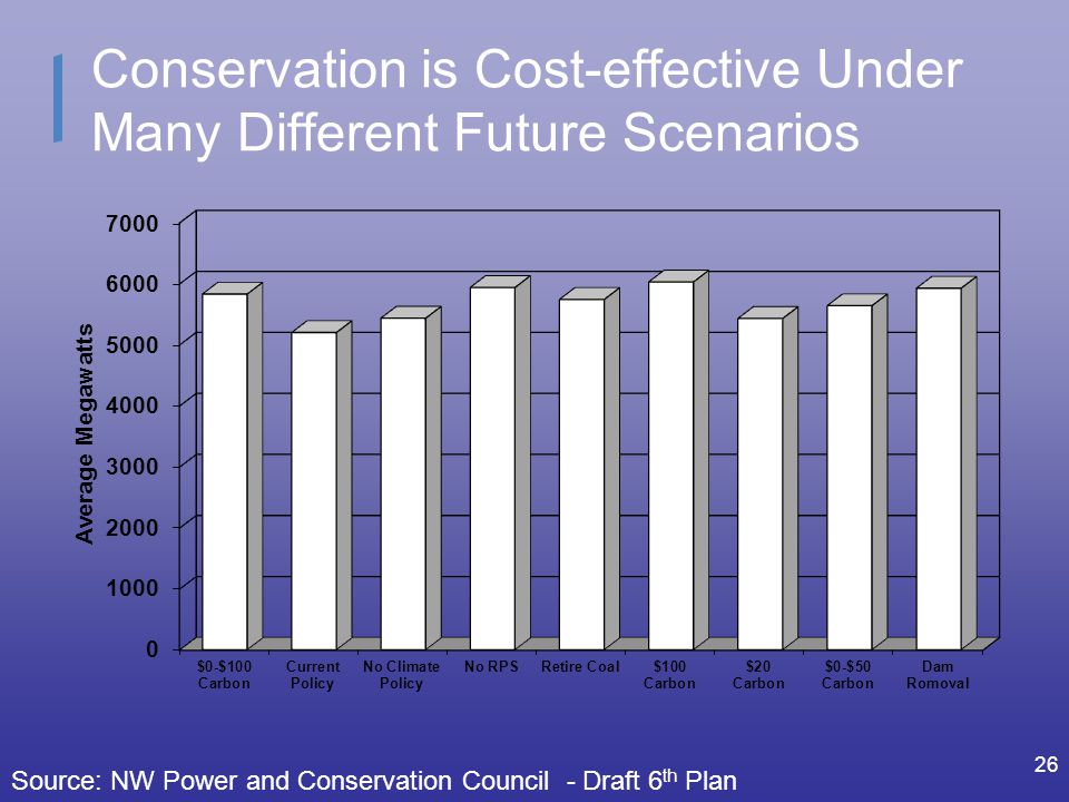 Conservation is Cost-effective Under Many Different Future Scenarios