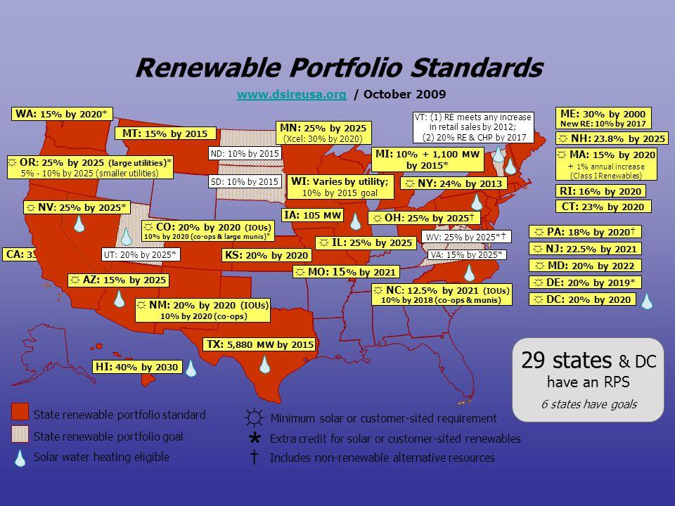 * Renewable Portfolio Standards 29 states & DC have an RPS †