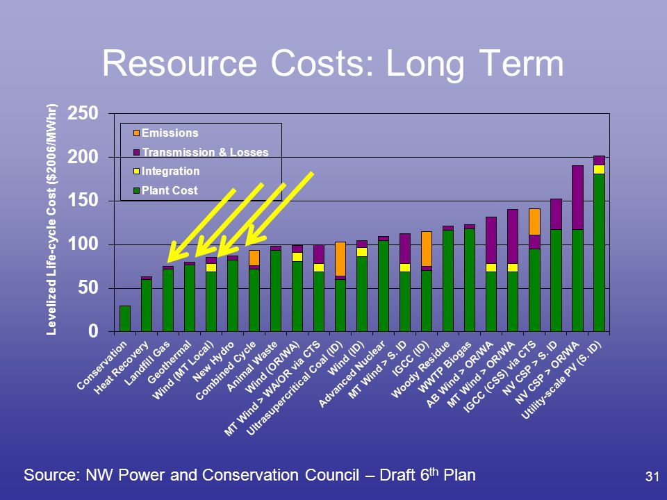 Resource Costs: Long Term