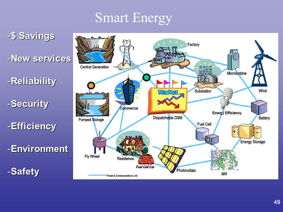 Smart Energy $ Savings New services Reliability Security Efficiency