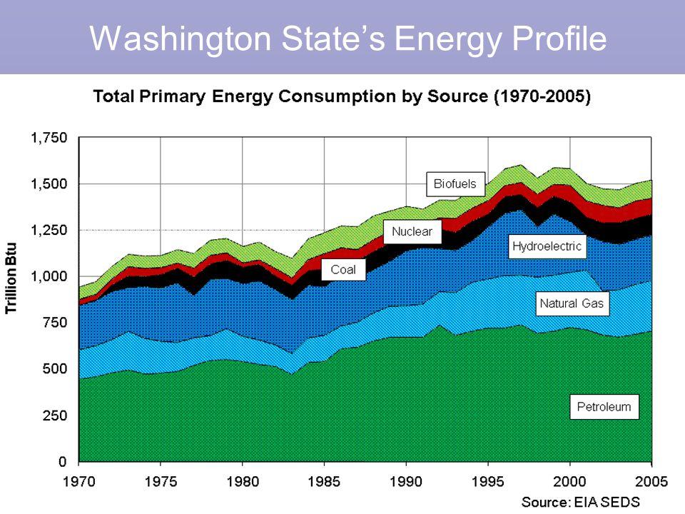 Washington State's Energy Profile