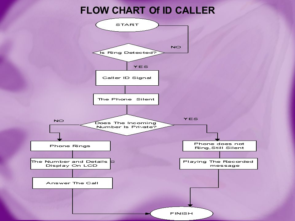 FLOW CHART Of ID CALLER