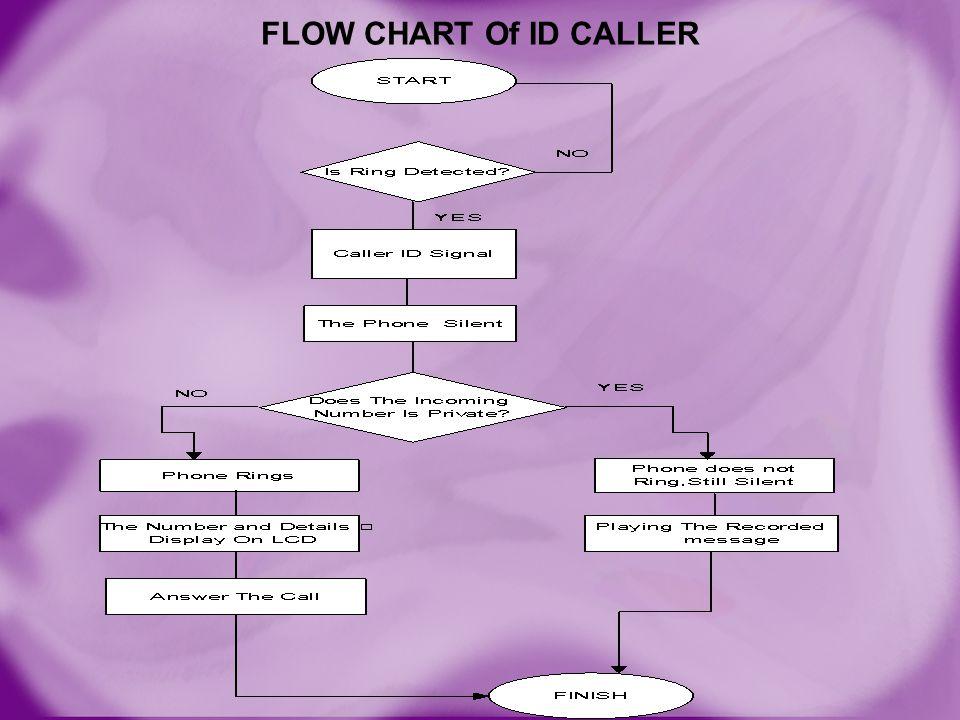 FLOW CHART Of ID CALLER
