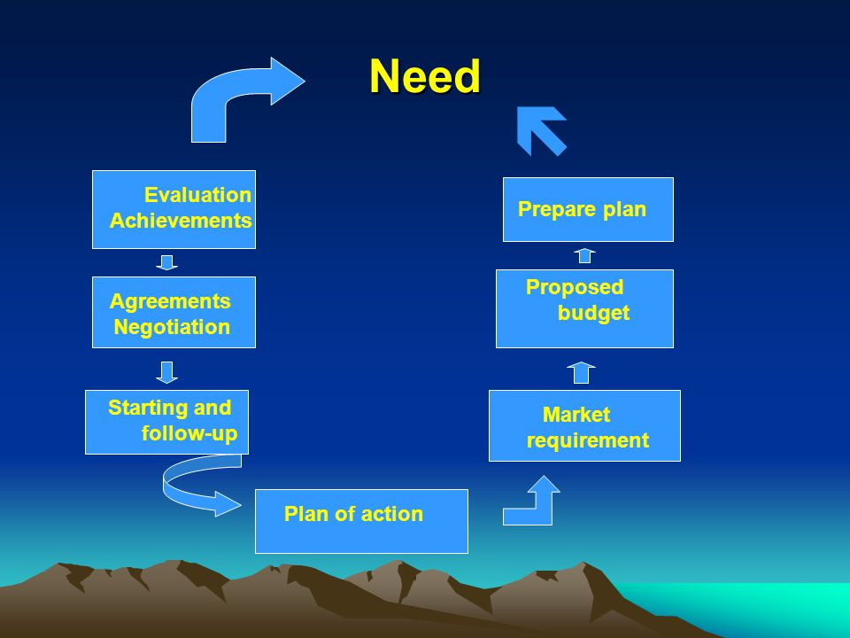  Need Evaluation Achievements Prepare plan Proposed Agreements budget