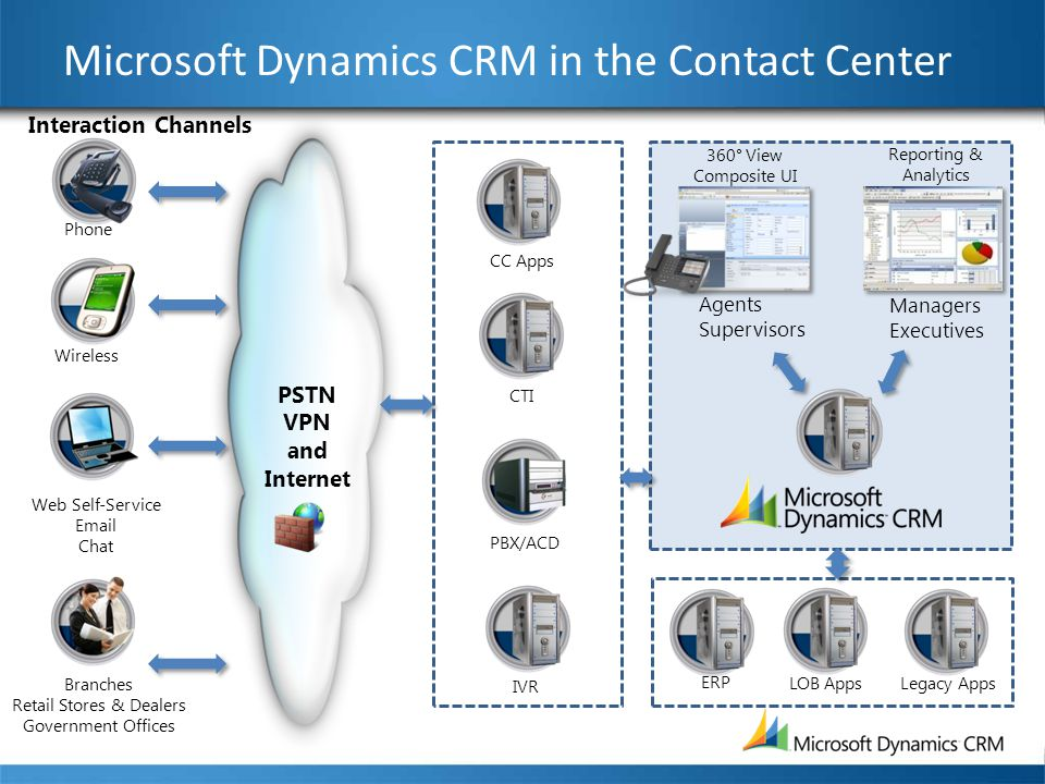 Microsoft Dynamics CRM in the Contact Center