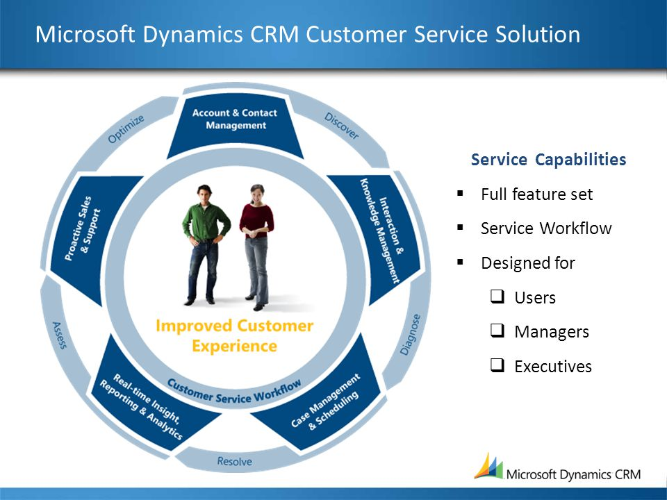 Microsoft Dynamics CRM Customer Service Solution