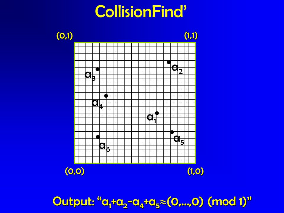 CollisionFind' a2 a3 a4 a1 a5 a6 Output: a1+a2-a4+a5(0,…,0) (mod 1)