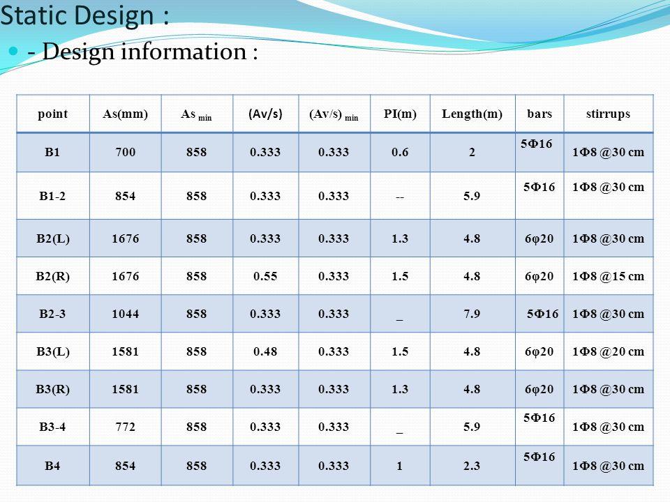Static Design : - Design information : point As(mm) As min (Av/s)