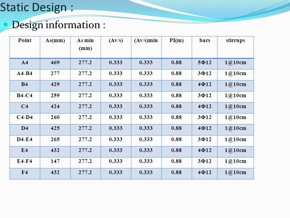 Static Design : Design information : Point As(mm) As min (mm) (Av/s)