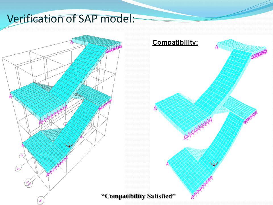 Verification of SAP model: