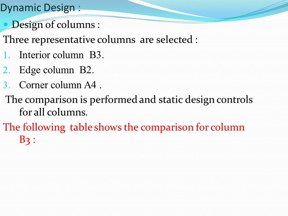 Dynamic Design : Design of columns :
