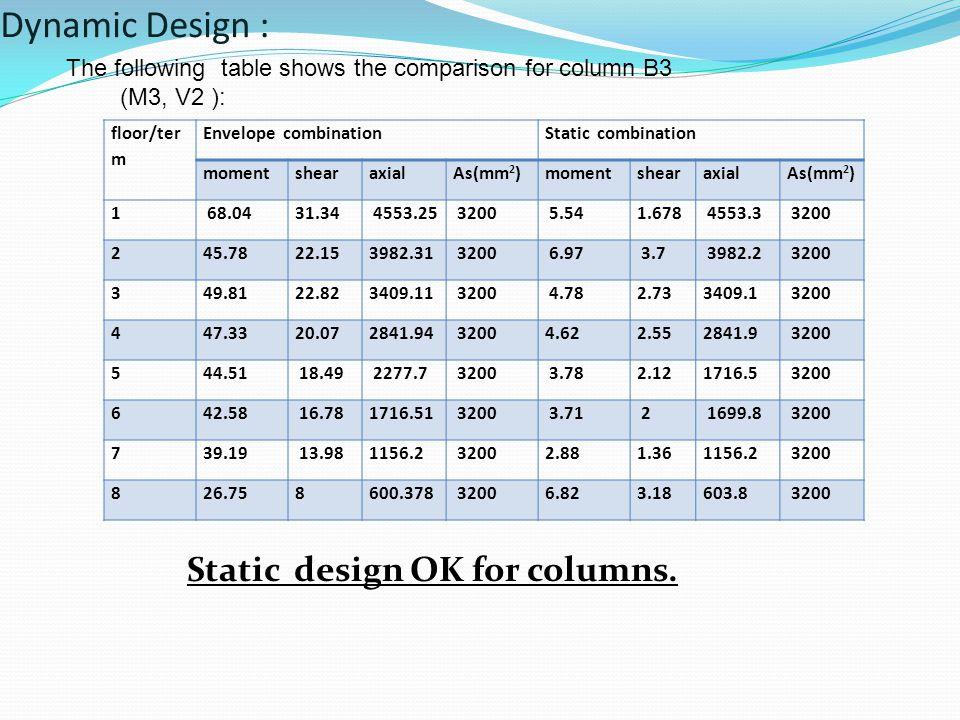Static design OK for columns.