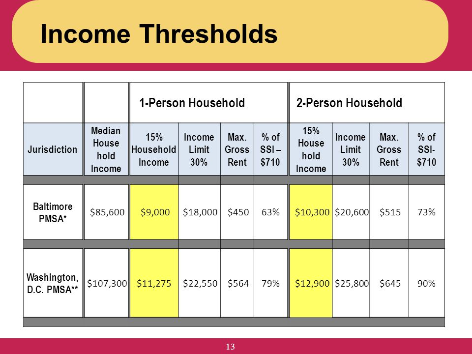 Income Thresholds 1-Person Household 2-Person Household Jurisdiction