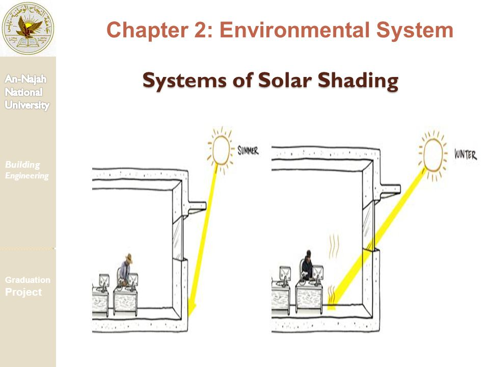 Systems of Solar Shading