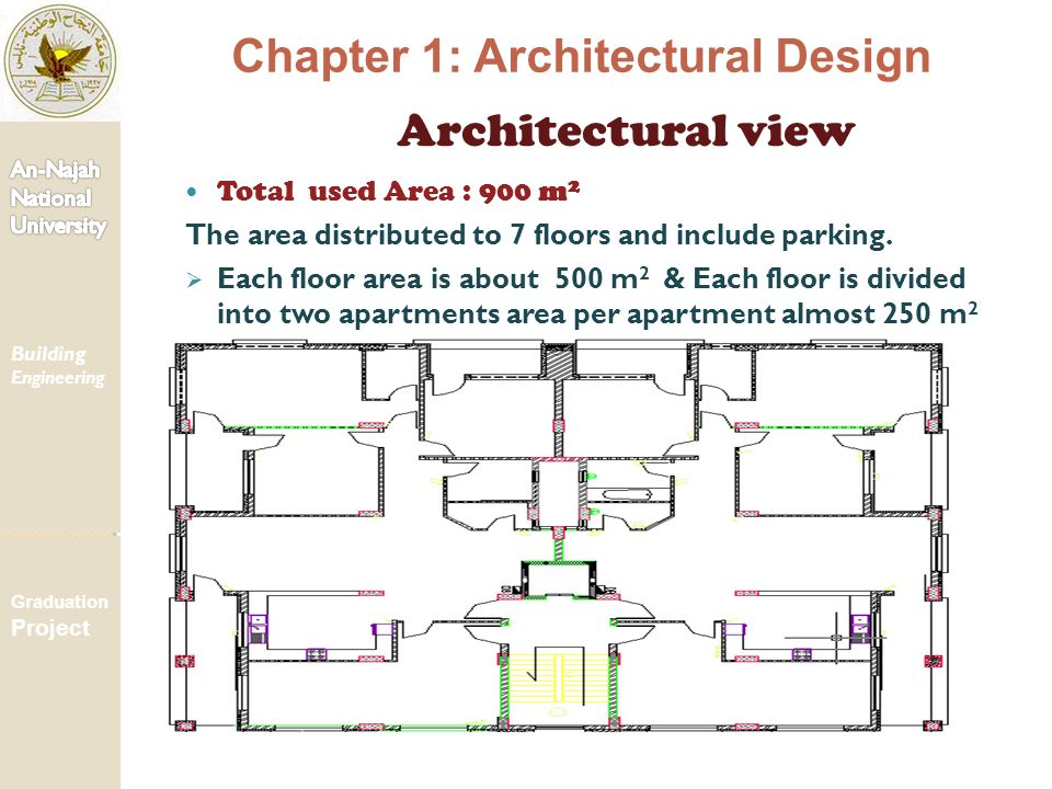 Chapter 1: Architectural Design Architectural view