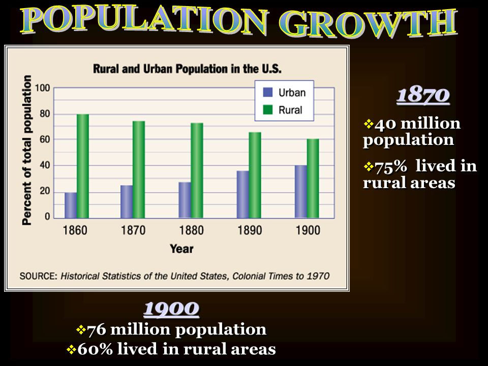 POPULATION GROWTH 1870 1900 40 million population