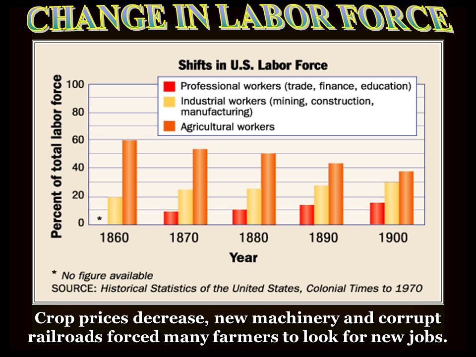 CHANGE IN LABOR FORCE Crop prices decrease, new machinery and corrupt railroads forced many farmers to look for new jobs.