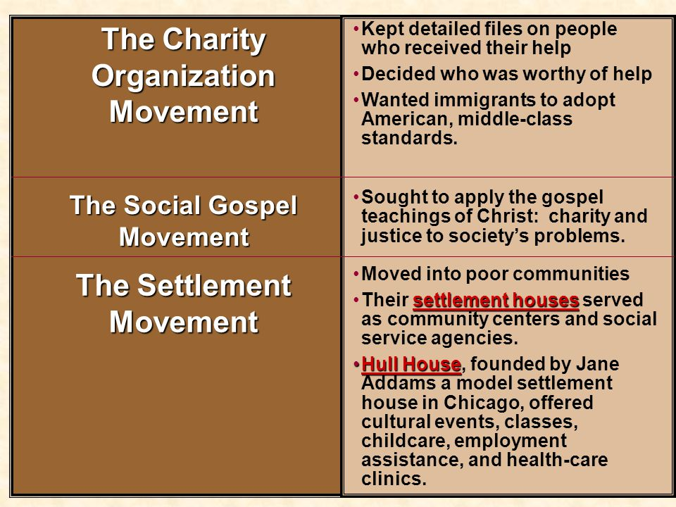 The Charity Organization Movement The Settlement Movement