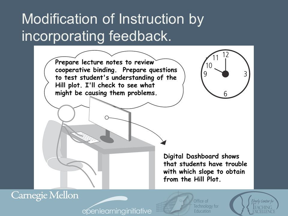 Modification of Instruction by incorporating feedback.
