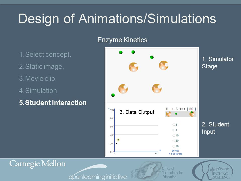 Design of Animations/Simulations