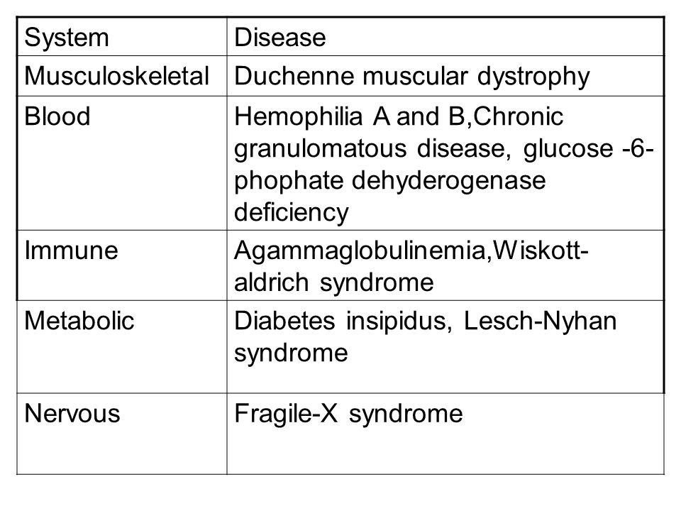 System Disease. Musculoskeletal. Duchenne muscular dystrophy. Blood.