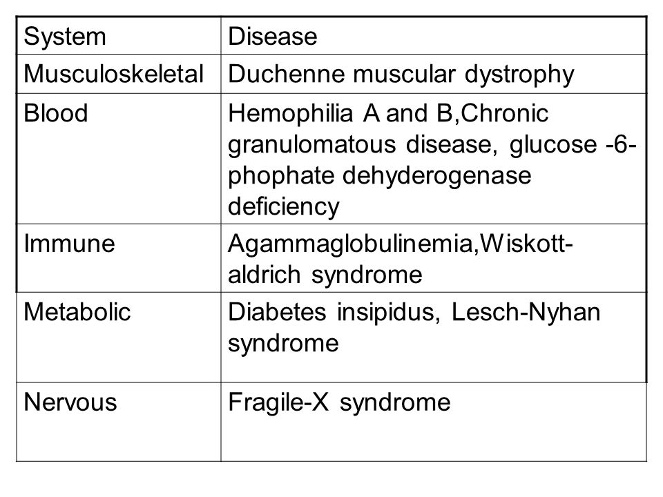 SystemDisease. Musculoskeletal. Duchenne muscular dystrophy. Blood.