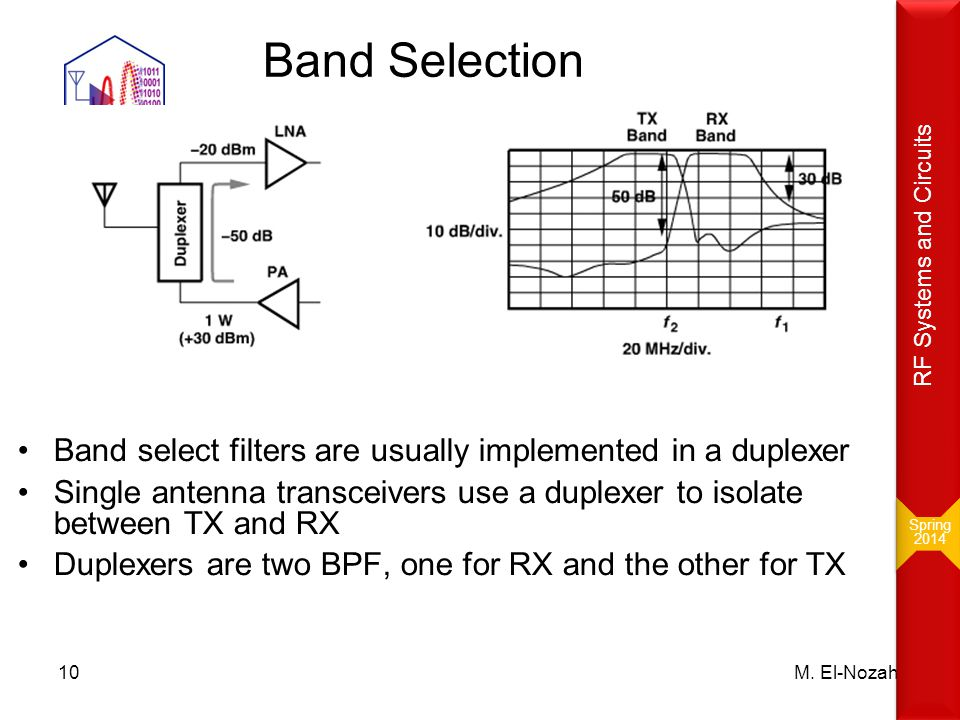 Spring 2014. RF Systems and Circuits. Band Selection. B. Razavi: RF Microelectronics, 2nd Edition.