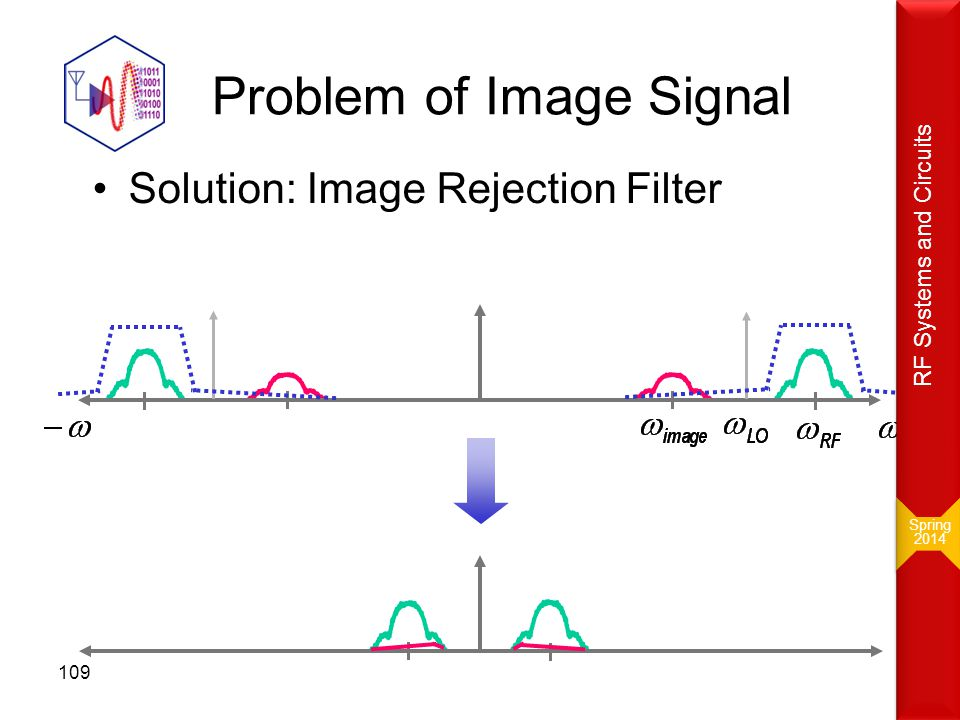Problem of Image Signal