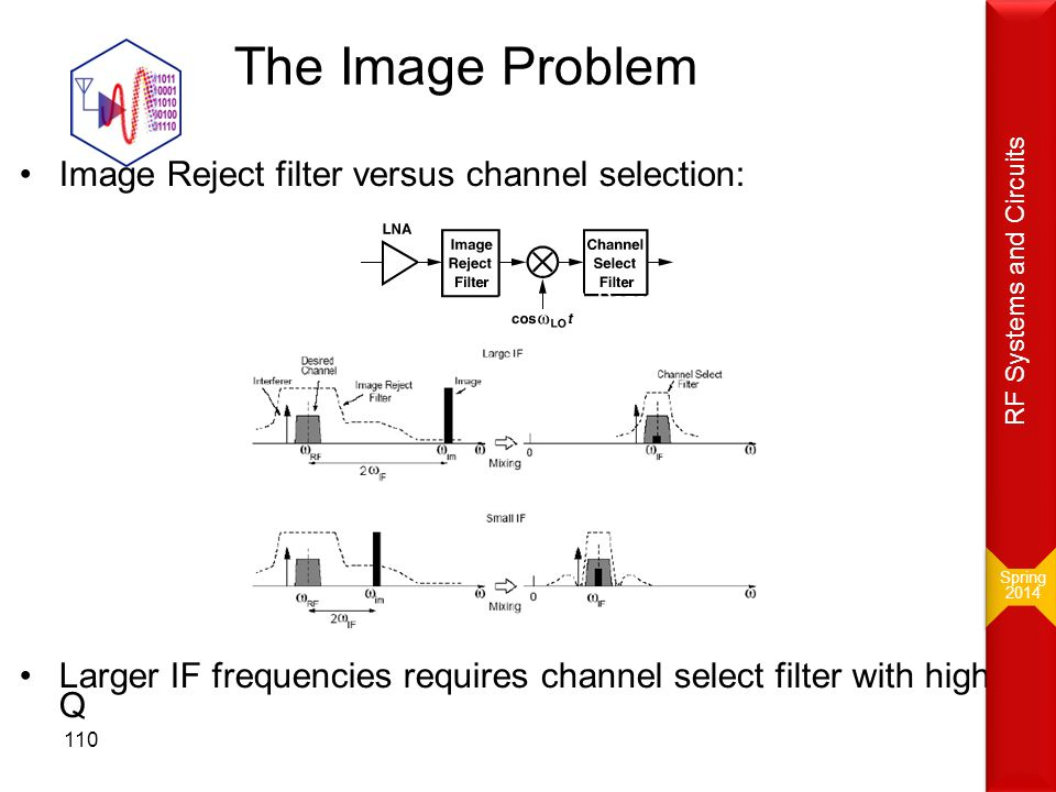 The Image Problem Image Reject filter versus channel selection: