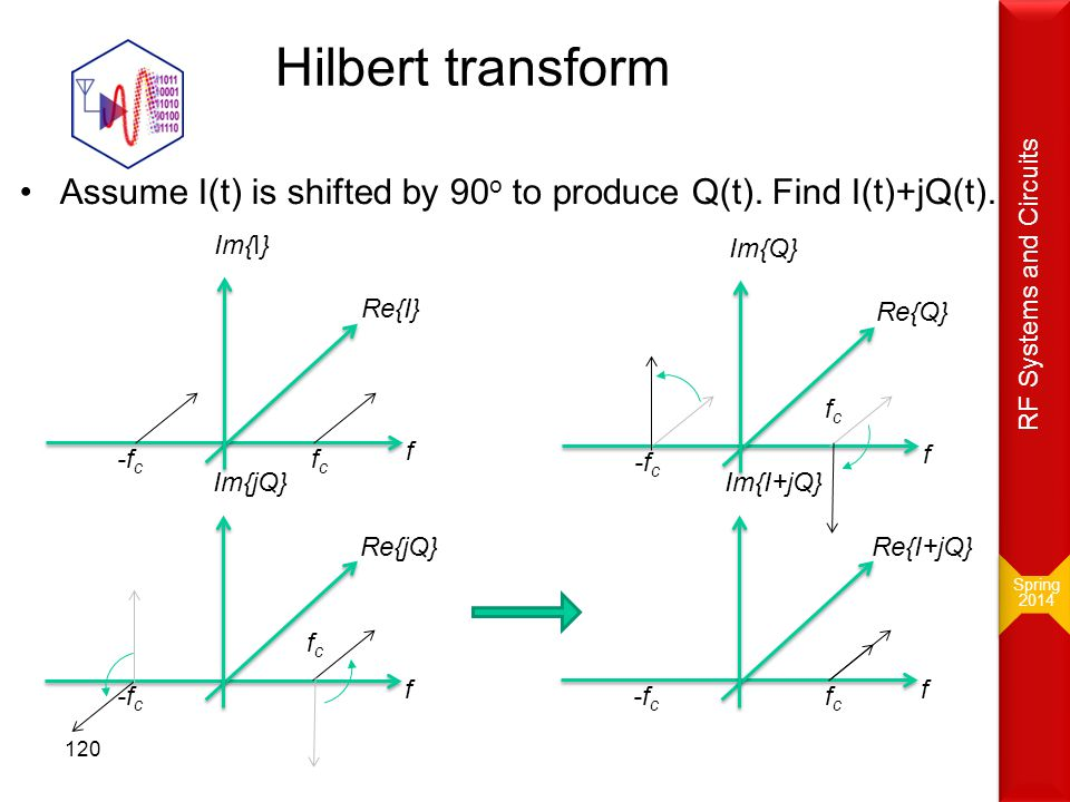 Spring 2014. RF Systems and Circuits. Hilbert transform. Assume I(t) is shifted by 90o to produce Q(t). Find I(t)+jQ(t).